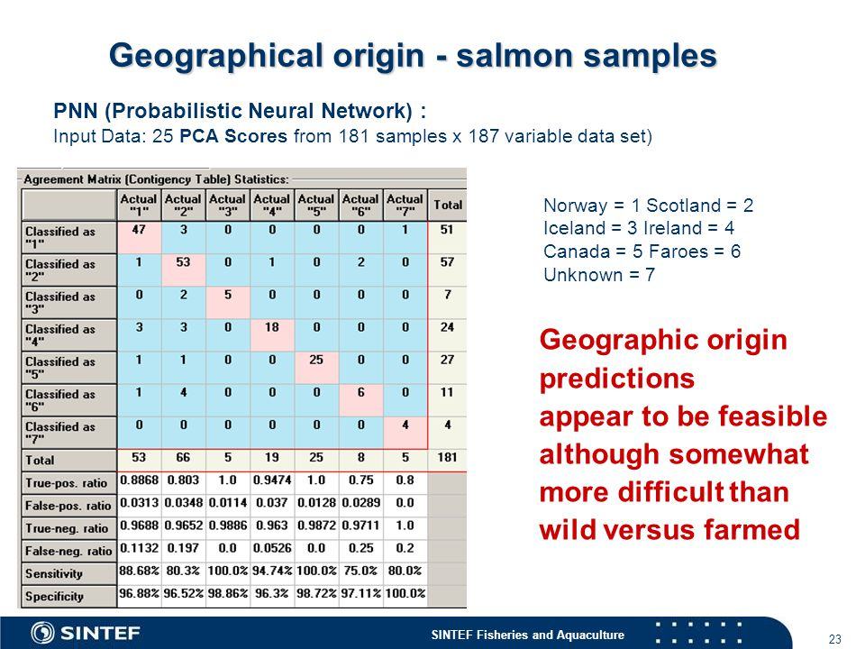 SINTEF Fisheries and Aquaculture 23 Geographical origin - salmon samples Norway = 1 Scotland = 2 Iceland = 3 Ireland = 4 Canada = 5 Faroes = 6 Unknown