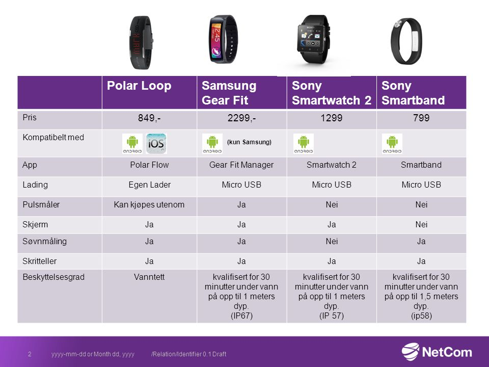 Polar LoopSamsung Gear Fit Sony Smartwatch 2 Sony Smartband Pris 849,-2299,-1299799 Kompatibelt med (kun Samsung) AppPolar FlowGear Fit ManagerSmartwatch 2Smartband LadingEgen LaderMicro USB PulsmålerKan kjøpes utenomJaNei SkjermJa Nei SøvnmålingJa NeiJa SkrittellerJa BeskyttelsesgradVanntettkvalifisert for 30 minutter under vann på opp til 1 meters dyp.
