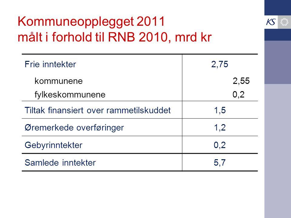 KS' vurdering av Kommuneopplegget 2011 Mrd kroner Vekst i samlede inntekter5,7 Vekst i frie inntekter2,75 Demografikostnader2,1-2,6 Pensjonskostnader (minimum)0,6 I tillegg økte rentekostnader 0,2 Forsiktig innstramming