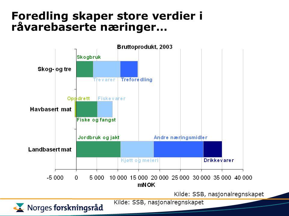 Foredling skaper store verdier i råvarebaserte næringer… Kilde: SSB, nasjonalregnskapet