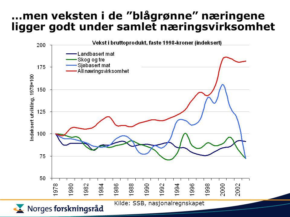 …men veksten i de blågrønne næringene ligger godt under samlet næringsvirksomhet Kilde: SSB, nasjonalregnskapet