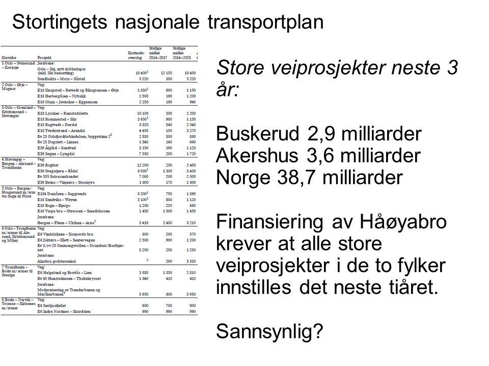 Stortingets nasjonale transportplan Store veiprosjekter neste 3 år: Buskerud 2,9 milliarder Akershus 3,6 milliarder Norge 38,7 milliarder Finansiering av Håøyabro krever at alle store veiprosjekter i de to fylker innstilles det neste tiåret.