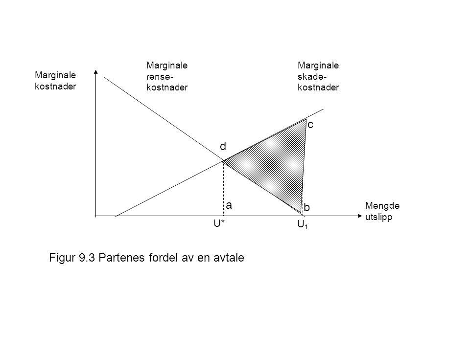 Marginale rense- kostnader Marginale skade- kostnader Marginale kostnader Mengde utslipp U1U1 U* Figur 9.3 Partenes fordel av en avtale b c d a