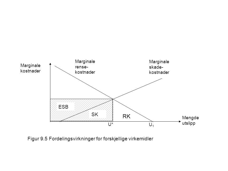 Marginale rense- kostnader Marginale skade- kostnader Marginale kostnader Mengde utslipp U1U1 U* Figur 9.5 Fordelingsvirkninger for forskjellige virkemidler RK SK ESB SK