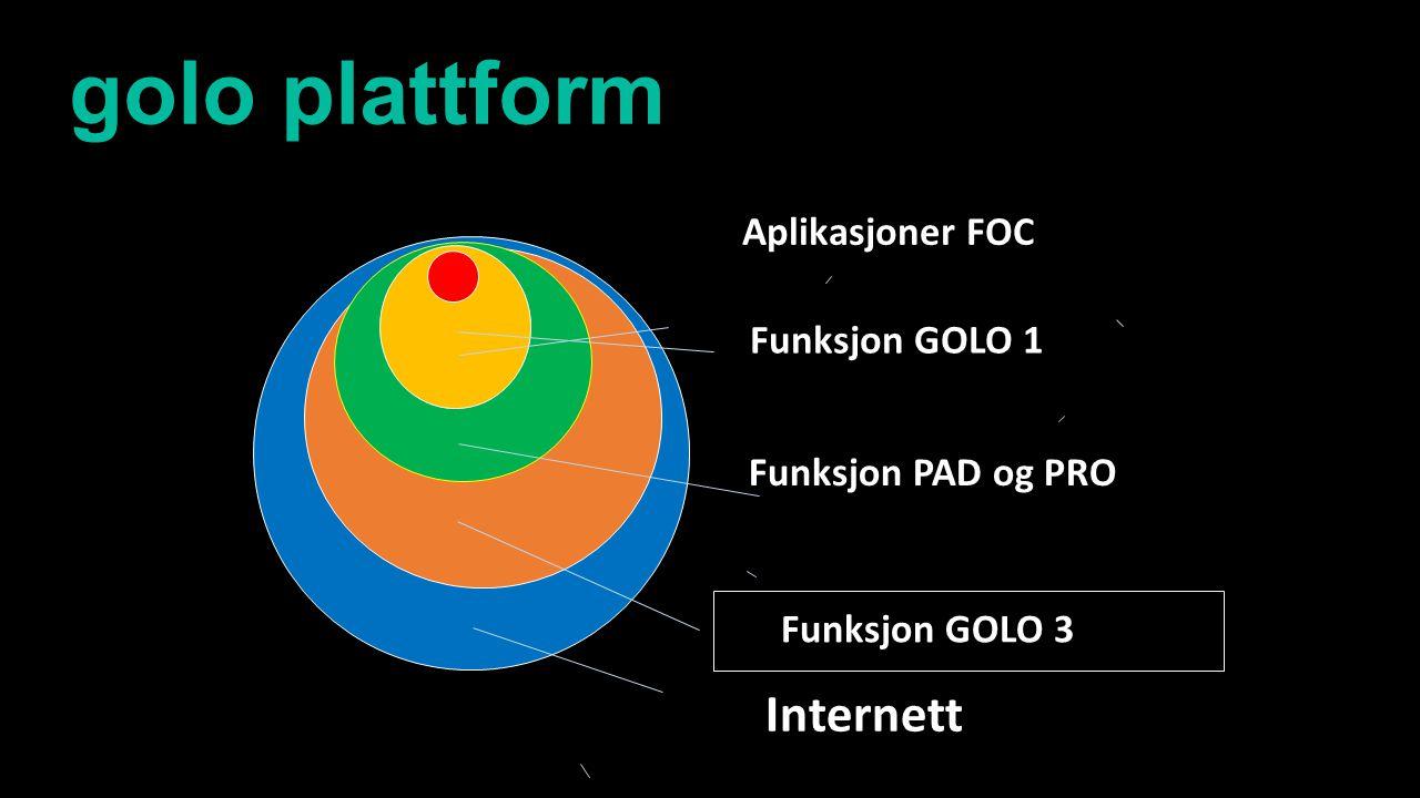 Aplikasjoner FOC Funksjon GOLO 1 Funksjon PAD og PRO Funksjon GOLO 3 Internett golo plattform
