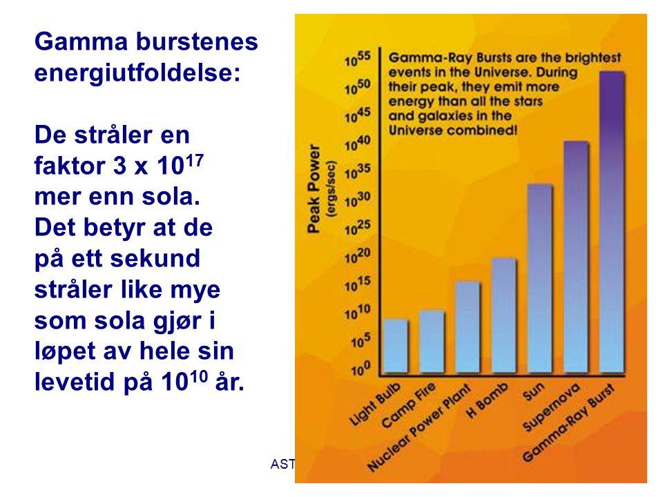AST1010 - Universet44 Gamma burstenes energiutfoldelse: De stråler en faktor 3 x 10 17 mer enn sola. Det betyr at de på ett sekund stråler like mye so