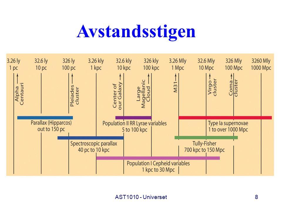 AST1010 - Universet39 Slutt på forelesning 2 Slutt på forelesning 19 Neste gang: Kosmologi