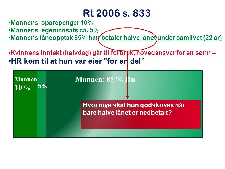 Rt 2006 s. 833 Mannens sparepenger 10% Mannens egeninnsats ca. 5% Mannens låneopptak 85% han betaler halve lånet under samlivet (22 år) Kvinnens innte
