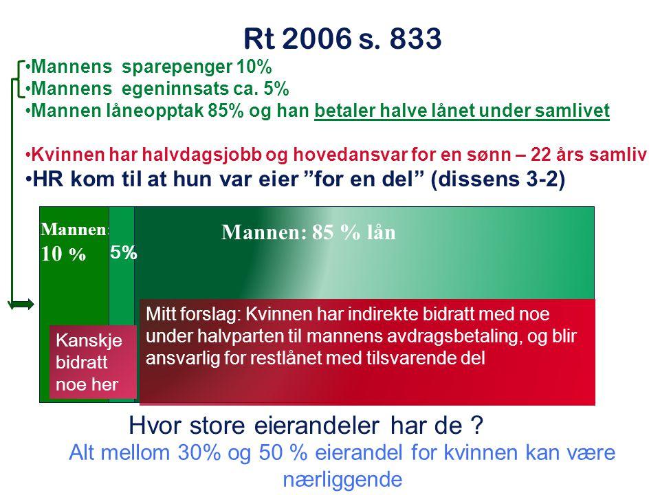 Rt 2006 s. 833 Mannens sparepenger 10% Mannens egeninnsats ca. 5% Mannen låneopptak 85% og han betaler halve lånet under samlivet Kvinnen har halvdags