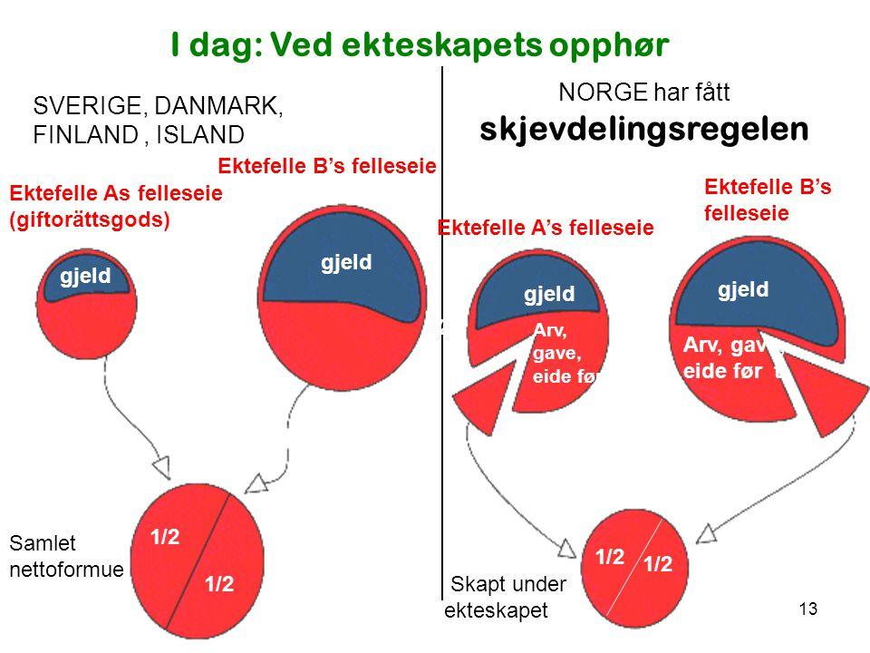13 NORGE har fått skjevdelingsregelen SVERIGE, DANMARK, FINLAND, ISLAND I dag: Ved ekteskapets opphør Ektefelle B's felleseie Ektefelle As felleseie (