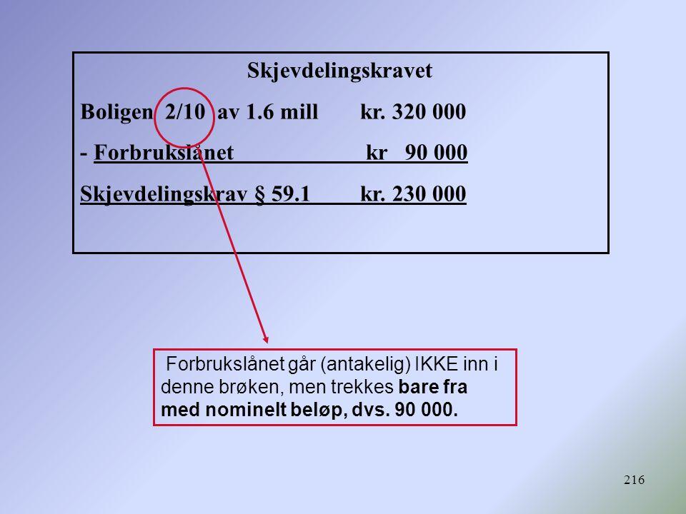 216 Skjevdelingskravet Boligen 2/10 av 1.6 mill kr. 320 000 - Forbrukslånet kr 90 000 Skjevdelingskrav § 59.1 kr. 230 000 Forbrukslånet går (antakelig