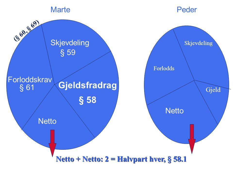 Skjevdeling Forloddskrav Gjeldsfradrag § 59 § 61 § 58 Netto MartePeder Netto + Netto: 2 = Halvpart hver, § 58.1 Skjevdeling Forlodds Gjeld (§ 60, § 69