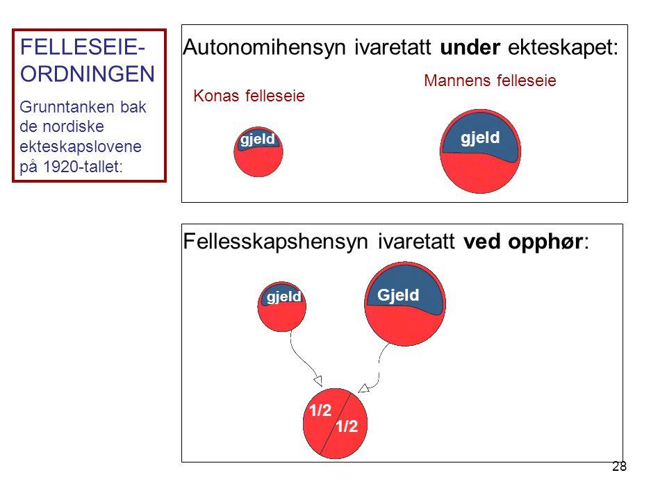 28 Autonomihensyn ivaretatt under ekteskapet: Konas felleseie Mannens felleseie Fellesskapshensyn ivaretatt ved opphør: 1/2 FELLESEIE- ORDNINGEN Grunn