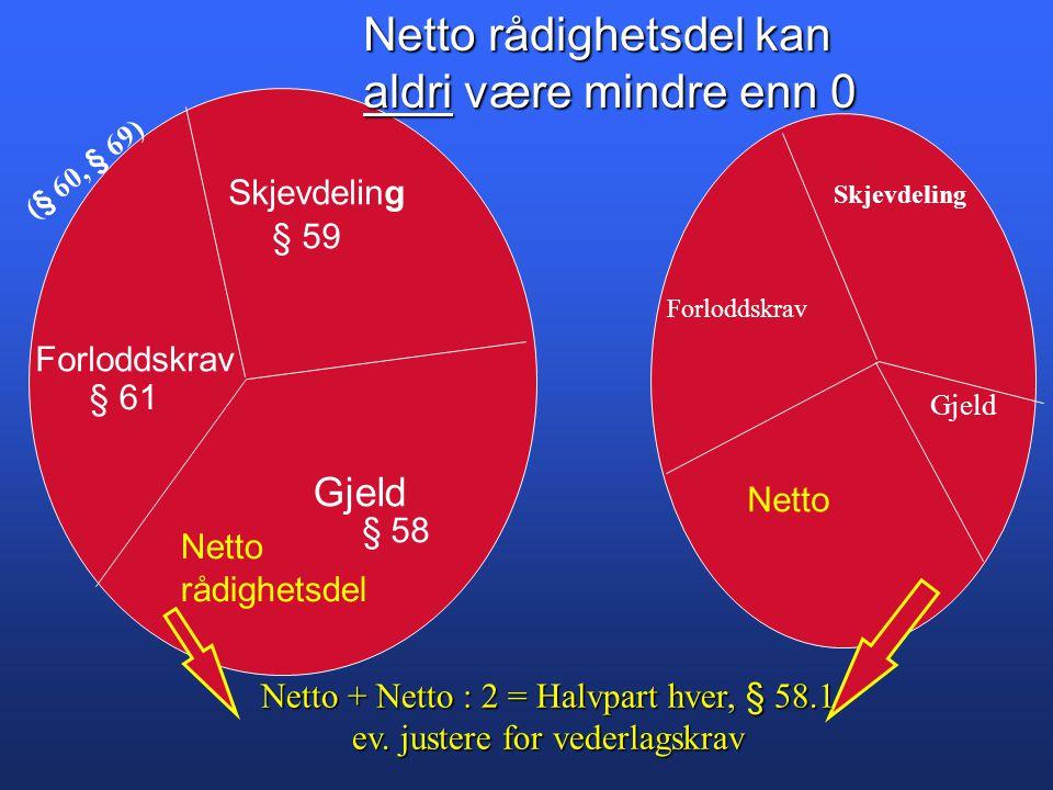 Skjevdeling Forloddskrav Gjeld § 59 § 61 Netto rådighetsdel Netto Netto + Netto : 2 = Halvpart hver, § 58.1 ev. justere for vederlagskrav Skjevdeling