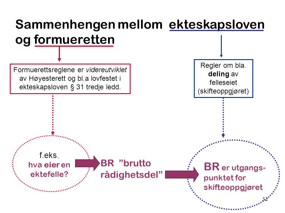 32 Sammenhengen mellom ekteskapsloven og formueretten Formuerettsreglene er videreutviklet av Høyesterett og bl.a lovfestet i ekteskapsloven § 31 tred