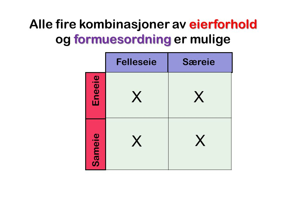 eierforhold formuesordning Alle fire kombinasjoner av eierforhold og formuesordning er mulige FelleseieSæreie Sameie Eneeie X X X X