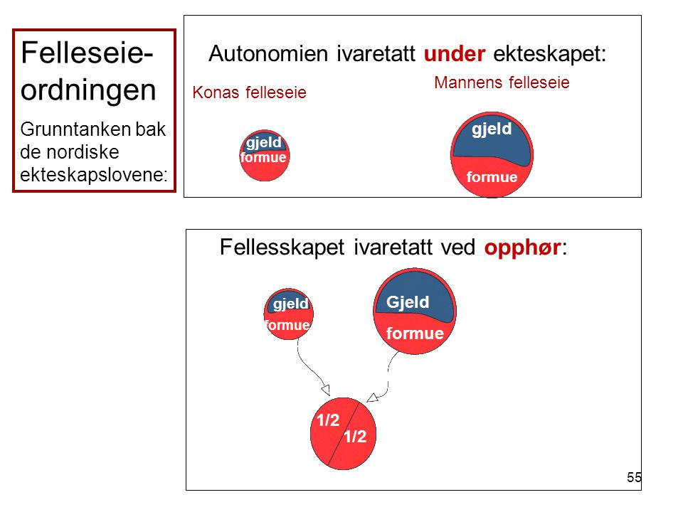 55 Autonomien ivaretatt under ekteskapet: Konas felleseie Mannens felleseie Fellesskapet ivaretatt ved opphør: 1/2 Felleseie- ordningen Grunntanken ba