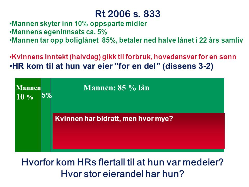 Rt 2006 s. 833 Mannen skyter inn 10% oppsparte midler Mannens egeninnsats ca. 5% Mannen tar opp boliglånet 85%, betaler ned halve lånet i 22 års samli