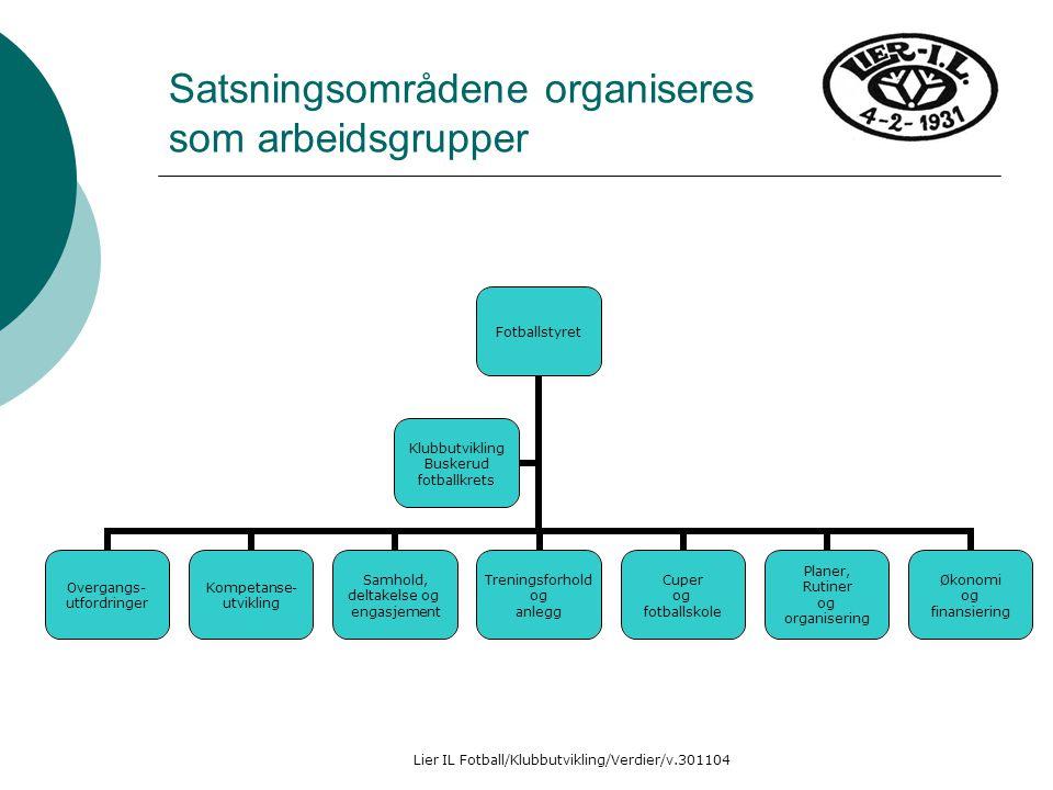 Lier IL Fotball/Klubbutvikling/Verdier/v.301104 Satsningsområdene organiseres som arbeidsgrupper Fotballstyret Overgangs- utfordringer Kompetanse- utv