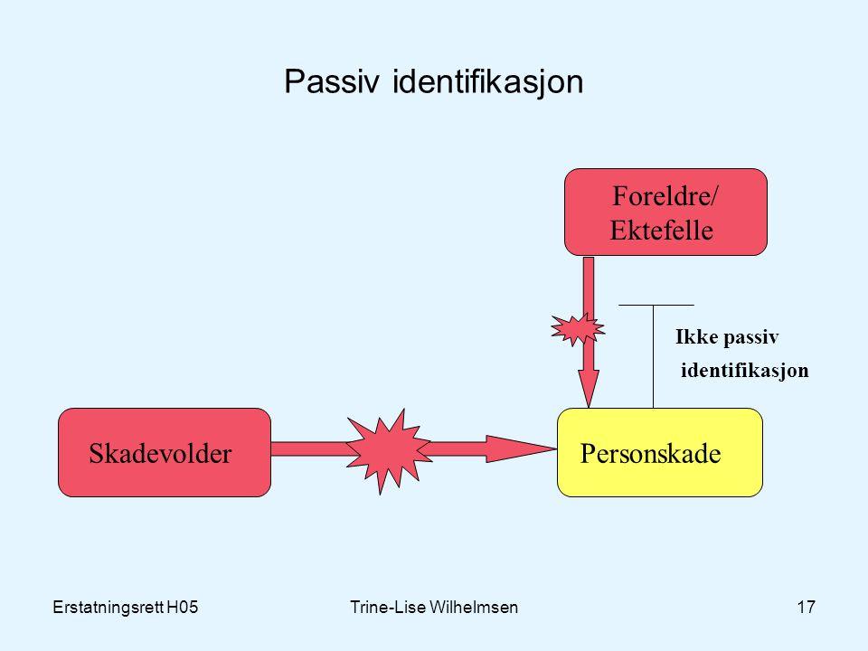 Erstatningsrett H05Trine-Lise Wilhelmsen17 Passiv identifikasjon Skadevolder Personskade Foreldre/ Ektefelle Ikke passiv identifikasjon
