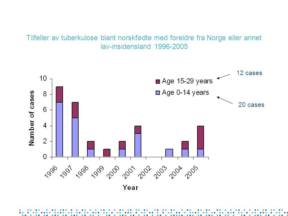 Tilfeller av tuberkulose blant norskfødte med foreldre fra Norge eller annet lav-insidensland 1996-2005 12 cases 20 cases