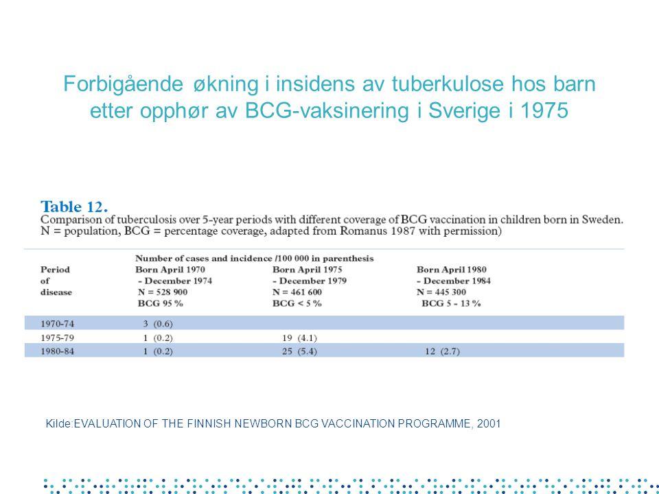 Forbigående økning i insidens av tuberkulose hos barn etter opphør av BCG-vaksinering i Sverige i 1975 Kilde:EVALUATION OF THE FINNISH NEWBORN BCG VAC