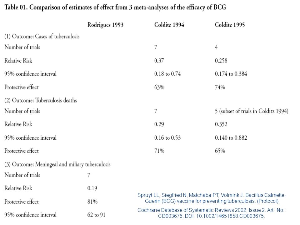 Tverdal A, Funnemark E.Protective Effect of Bcg-Vaccination in Norway 1956-73.