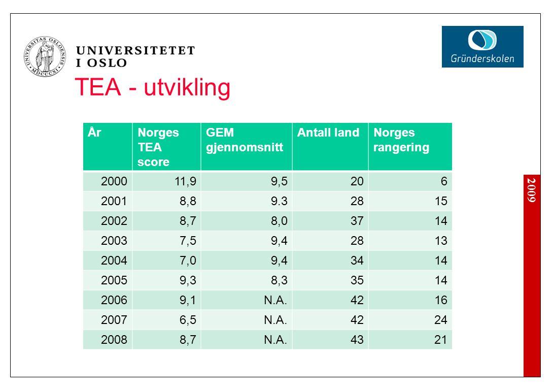 2009 TEA - utvikling ÅrNorges TEA score GEM gjennomsnitt Antall landNorges rangering 200011,9 9,5206 20018,89.32815 20028,78,03714 20037,59,42813 20047,09,43414 20059,38,33514 20069,1N.A.4216 20076,5N.A.4224 20088,7N.A.4321