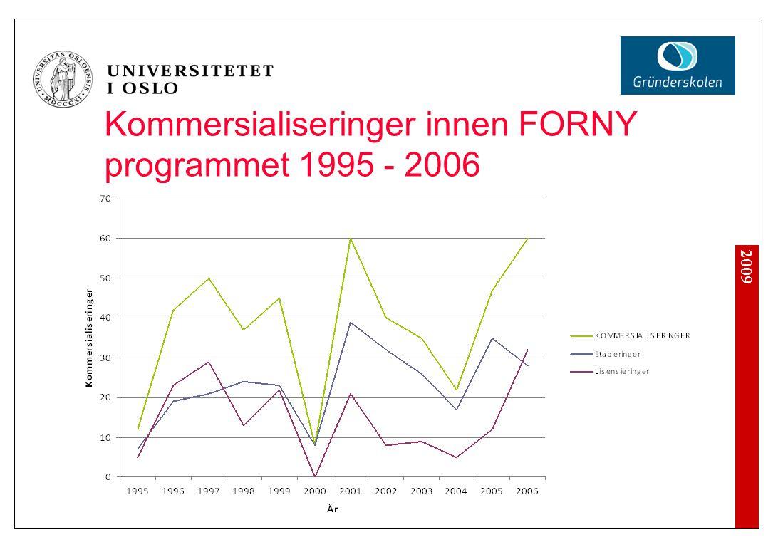 2009 Kommersialiseringer innen FORNY programmet 1995 - 2006