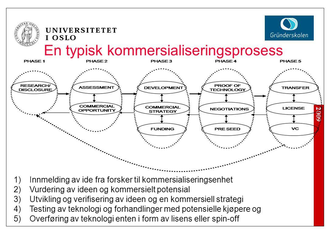 2009 En typisk kommersialiseringsprosess 1)Innmelding av ide fra forsker til kommersialiseringsenhet 2)Vurdering av ideen og kommersielt potensial 3)U
