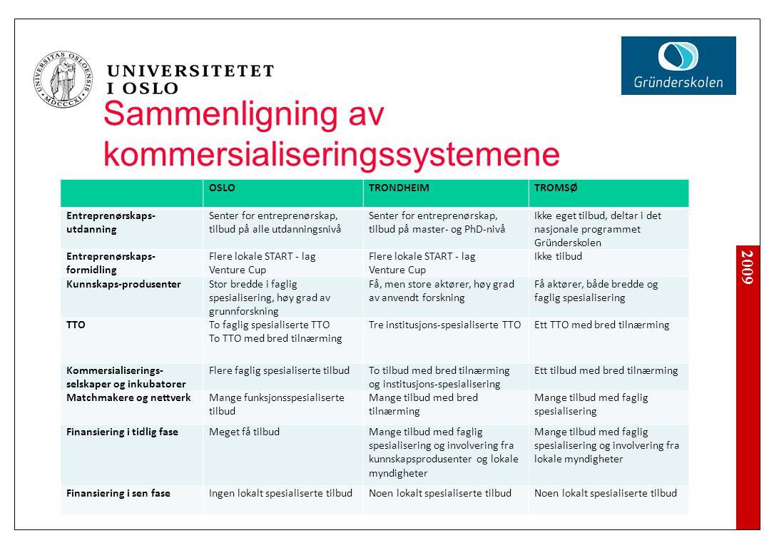 2009 Sammenligning av kommersialiseringssystemene OSLOTRONDHEIMTROMSØ Entreprenørskaps- utdanning Senter for entreprenørskap, tilbud på alle utdanning