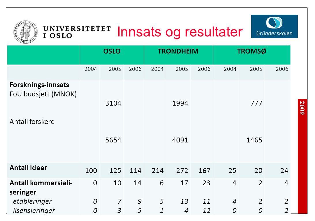 2009 Innsats og resultater OSLOTRONDHEIMTROMSØ 200420052006200420052006200420052006 Forsknings-innsats FoU budsjett (MNOK) Antall forskere 3104 5654 1
