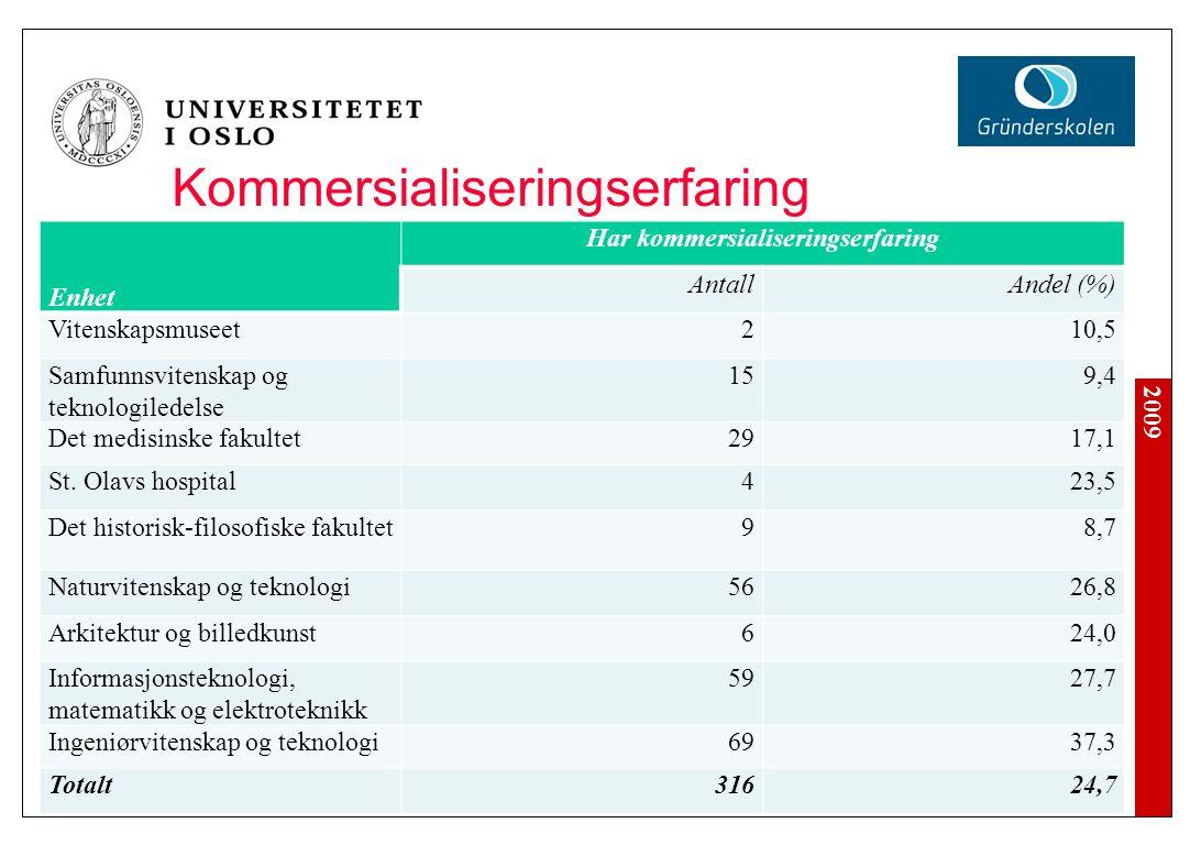2009 Kommersialiseringserfaring Enhet Har kommersialiseringserfaring AntallAndel (%) Vitenskapsmuseet210,5 Samfunnsvitenskap og teknologiledelse 159,4