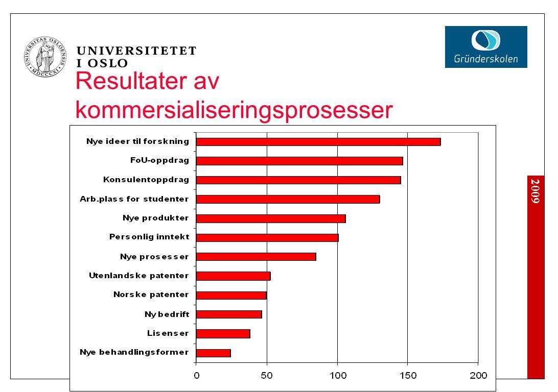 2009 Resultater av kommersialiseringsprosesser