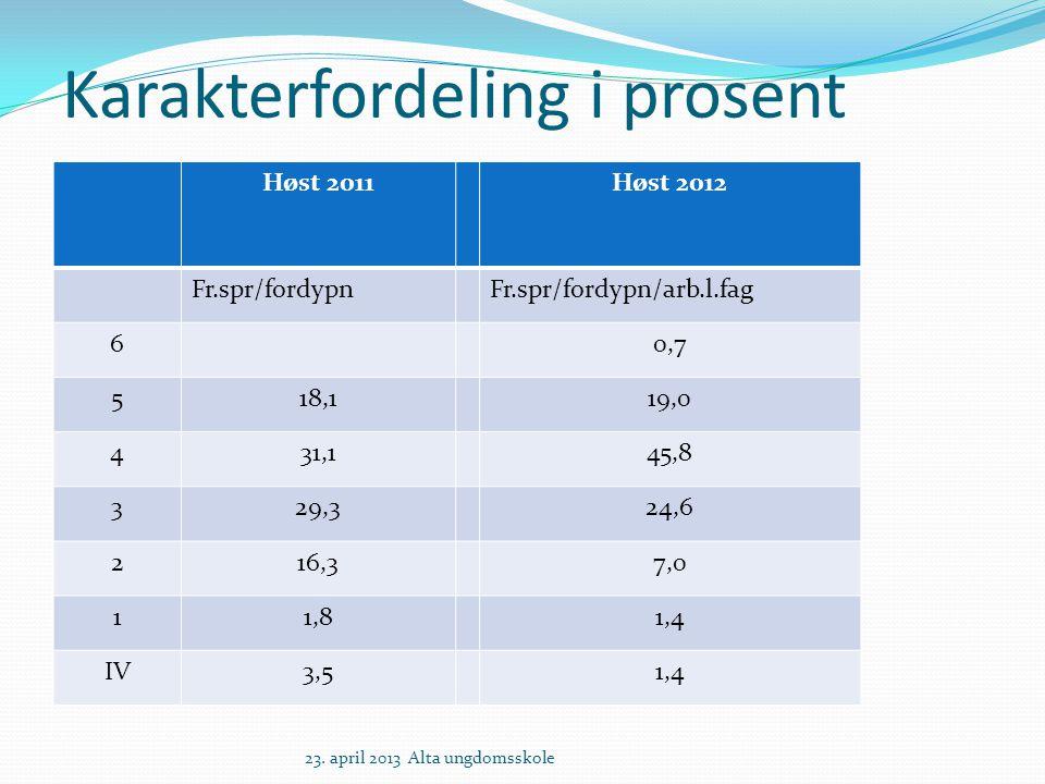 Karakterfordeling i prosent Høst 2011Høst 2012 Fr.spr/fordypnFr.spr/fordypn/arb.l.fag 60,7 518,119,0 431,145,8 329,324,6 216,37,0 11,81,4 IV3,51,4 23.