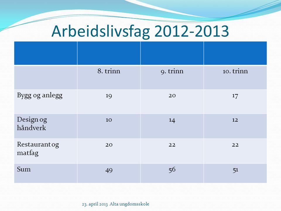 Arbeidslivsfag 2012-2013 8. trinn9. trinn10.
