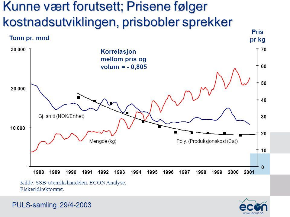 www.econ.no PULS-samling, 29/4-2003 Kilde: SSB-utenrikshandelen, ECON Analyse, Fiskeridirektoratet. Tonn pr. mnd Kunne vært forutsett; Prisene følger