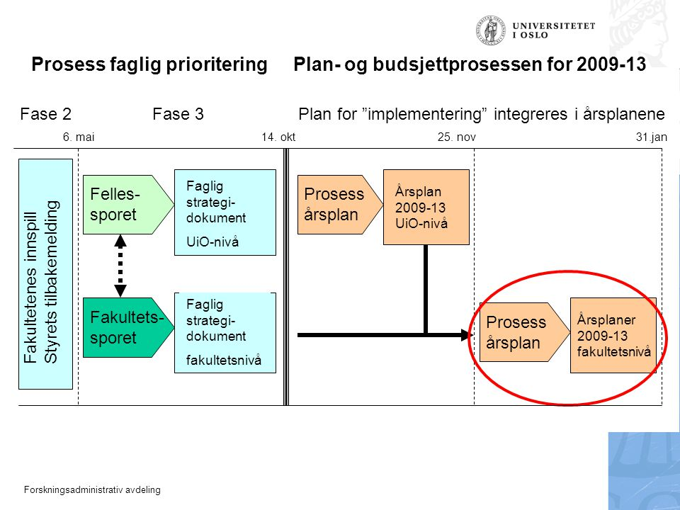 """Forskningsadministrativ avdeling Fase 2 Fase 3 Plan for """"implementering"""" integreres i årsplanene 31.jan 6. mai14. okt25. nov Prosess årsplan Årsplan 2"""