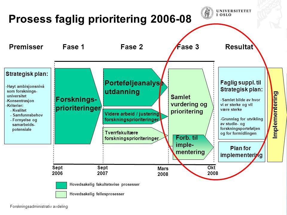 Forskningsadministrativ avdeling Premisser Fase 1 Fase 2 Fase 3 Resultat Strategisk plan: -Høyt ambisjonsnivå som forsknings- universitet -Konsentrasjon -Kriterier: - Kvalitet - Samfunnsbehov - Fornyelse og samarbeids- potensiale Forsknings- prioriteringer Videre arbeid / justering forskningsprioriteringer Tverrfakultære forskningsprioriteringer Porteføljeanalyse utdanning Sept 2006 Sept 2007 Mars 2008 Samlet vurdering og prioritering Hovedsakelig fakultetsvise prosesser Hovedsakelig fellesprosesser Implementering Okt 2008 Faglig suppl.