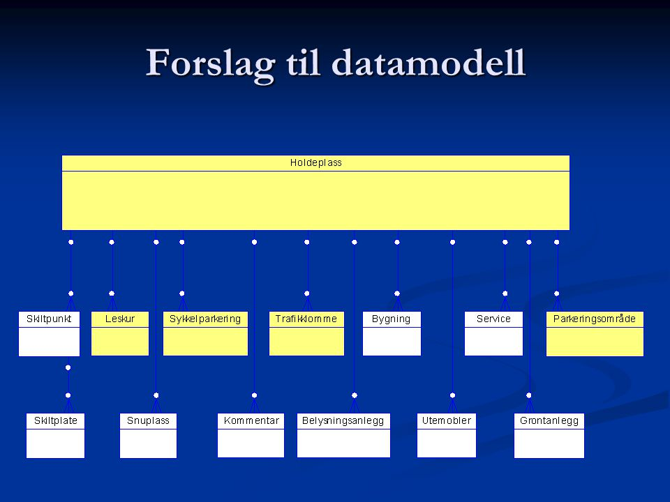 Forslag til datamodell