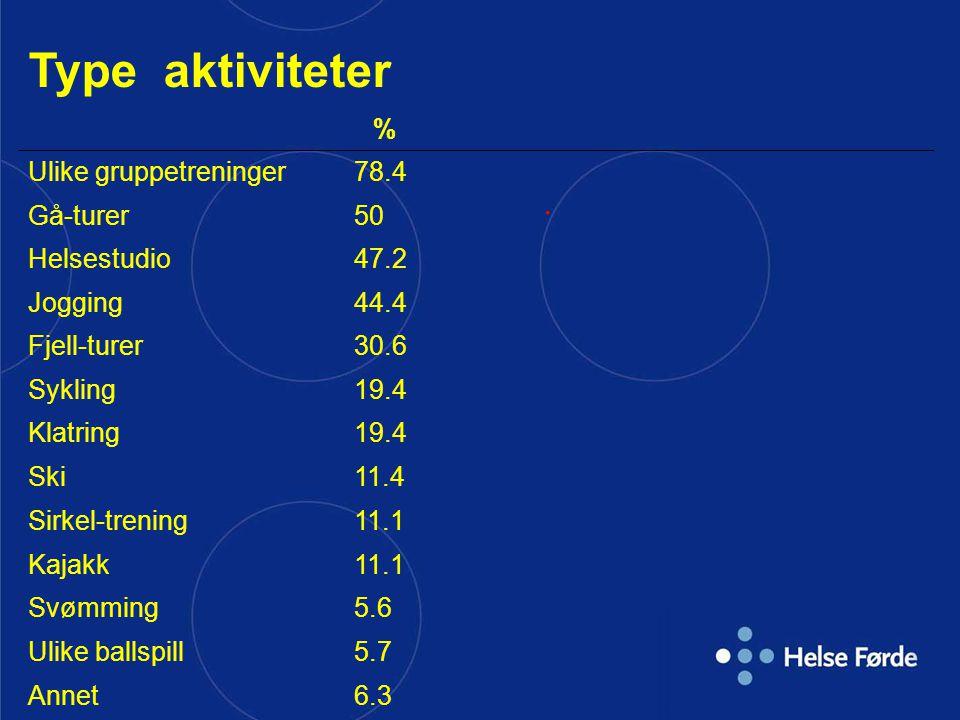Type aktiviteter % Ulike gruppetreninger78.4 Gå-turer50 Helsestudio47.2 Jogging44.4 Fjell-turer30.6 Sykling19.4 Klatring19.4 Ski11.4 Sirkel-trening11.