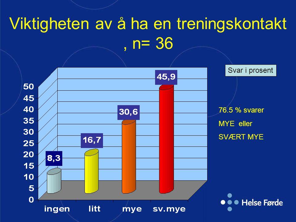 Viktigheten av å ha en treningskontakt, n= 36 Svar i prosent 76.5 % svarer MYE eller SVÆRT MYE