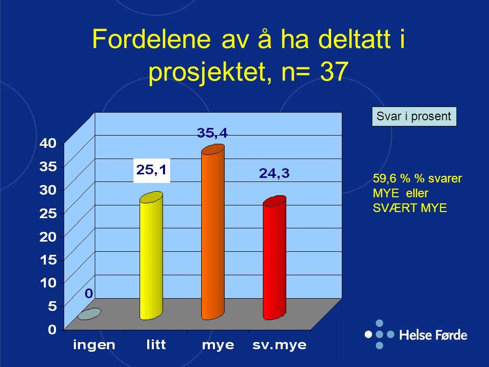 Fordelene av å ha deltatt i prosjektet, n= 37 Svar i prosent 59,6 % % svarer MYE eller SVÆRT MYE