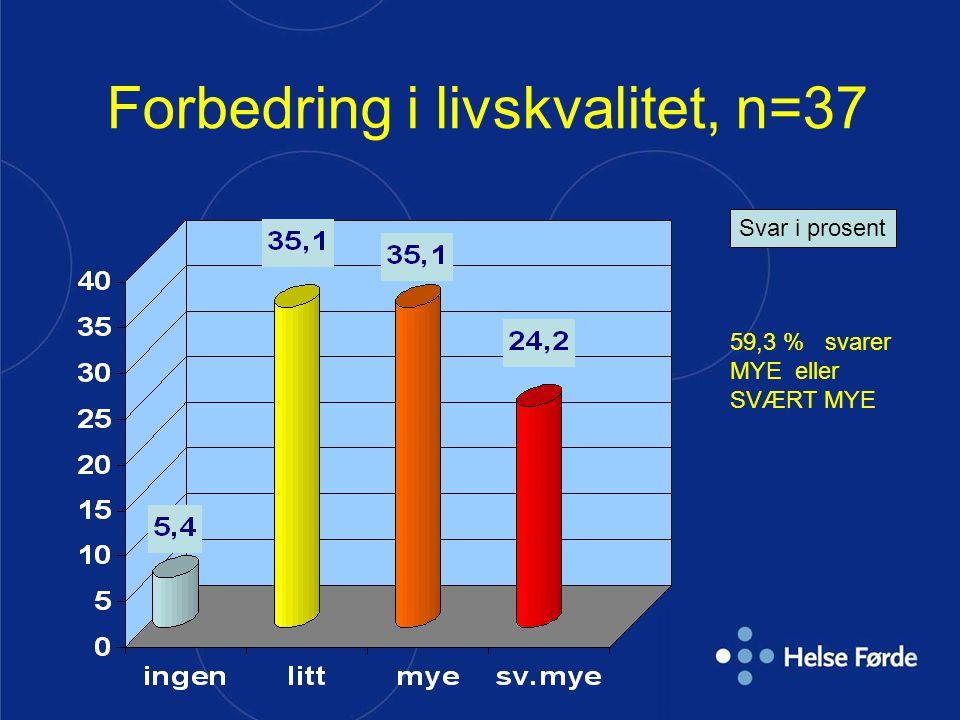Forbedring i livskvalitet, n=37 Svar i prosent 59,3 % svarer MYE eller SVÆRT MYE