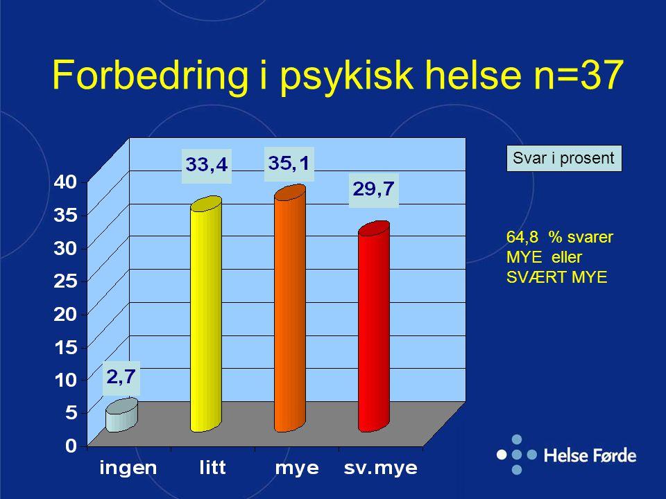 Forbedring i psykisk helse n=37 Svar i prosent 64,8 % svarer MYE eller SVÆRT MYE