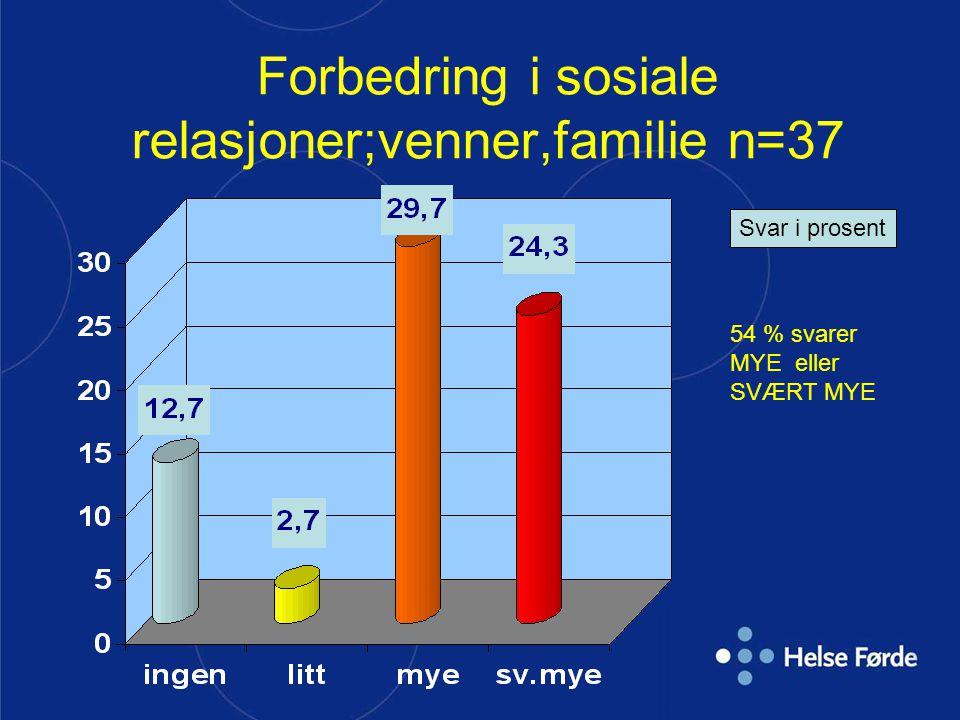 Forbedring i sosiale relasjoner;venner,familie n=37 Svar i prosent 54 % svarer MYE eller SVÆRT MYE