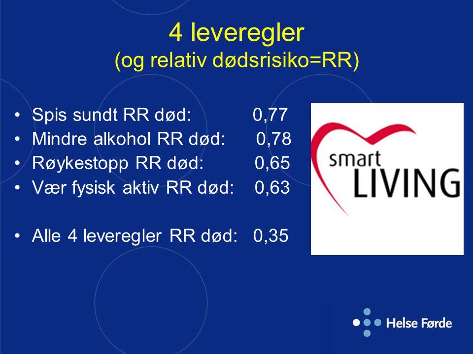 4 leveregler (og relativ dødsrisiko=RR) Spis sundt RR død: 0,77 Mindre alkohol RR død: 0,78 Røykestopp RR død: 0,65 Vær fysisk aktiv RR død: 0,63 Alle