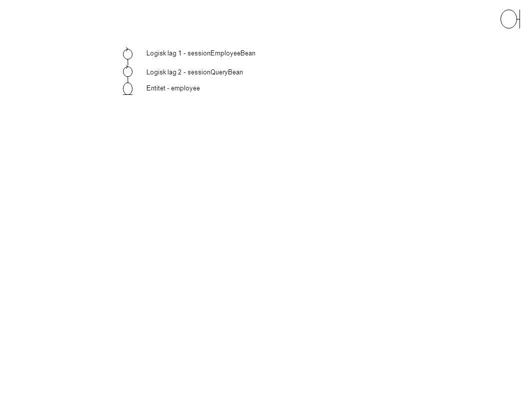 Logisk lag 1 - sessionEmployeeBean Logisk lag 2 - sessionQueryBean Entitet - employee