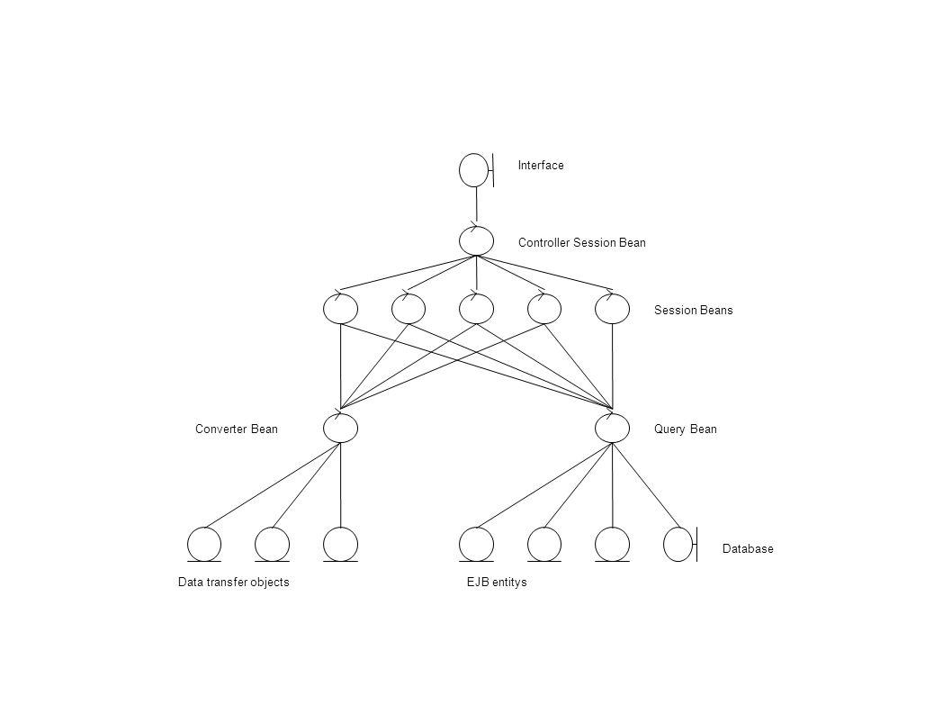 Struktur FE1 + FE2: Interface Controller Session Bean Session Bean Query Bean EJB entity Database DTO DTOConverter DTO