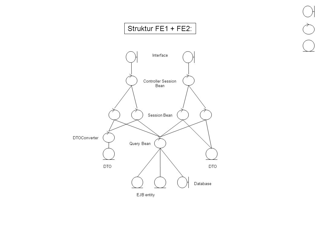 Interface Controller Session Bean Session Bean Query Bean EJB entity Database DTO DTOConverter DTO Afkoblet IKKE Afkoblet